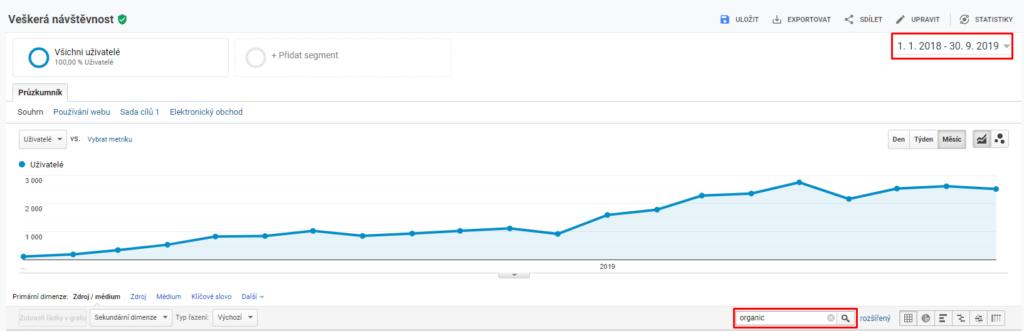 Jak psát blog - Přirozená návštěvnost (Google Analytics)